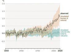 【世界平均気温の年平均変化 観測値ならびに人為・自然起源両方の要因を考慮した推定値(上)および自然起源の要因のみを考慮した推定値(下)、いずれも1850~2020年。  IPCC評価報告書から】
